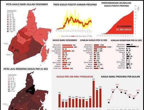 Infografis Kasus Harian Covid-19 Kalimantan Selatan pada Bulan Desember 2020