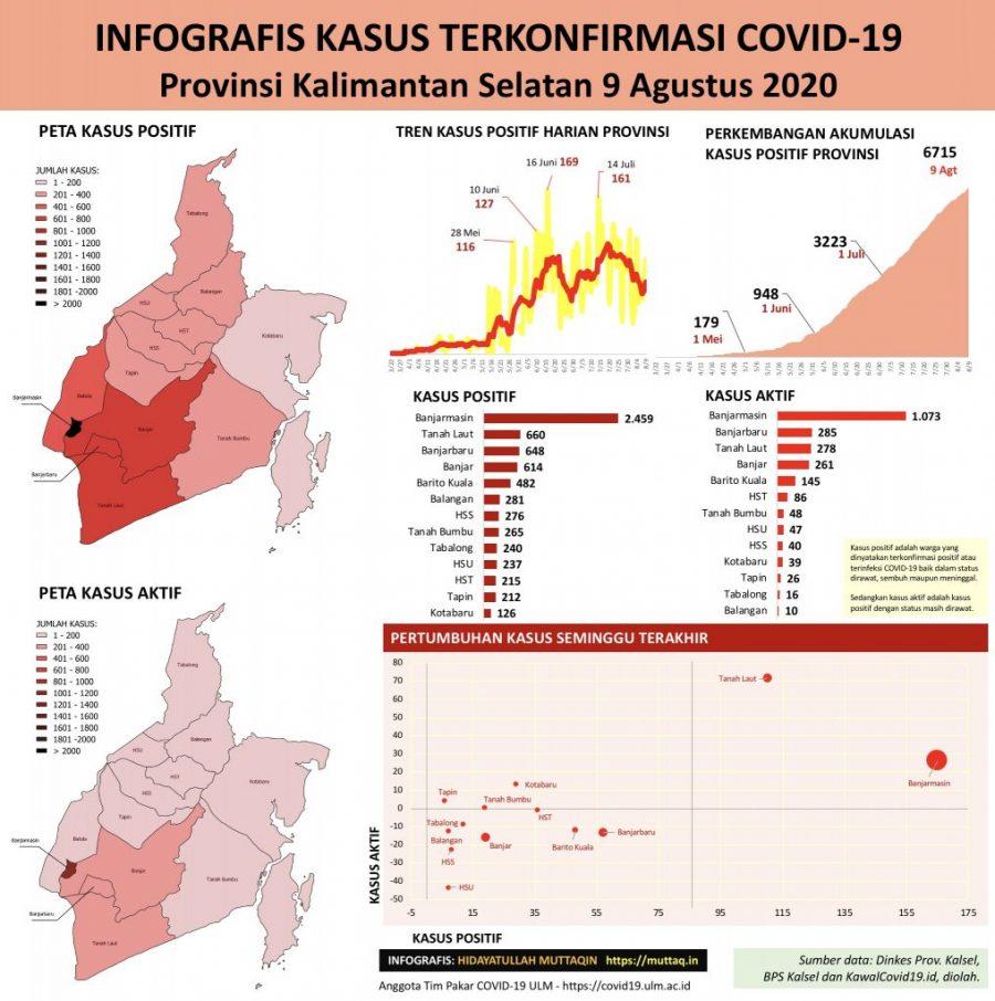 Infografis Perkembangan Kasus Positif COVID-19 Kalimantan Selatan 9 Agustus 2020
