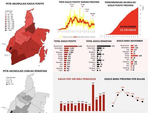 Infografis Covid-19 Kalimantan Selatan Bulan November: Waspada Potensi Ledakan Kasus